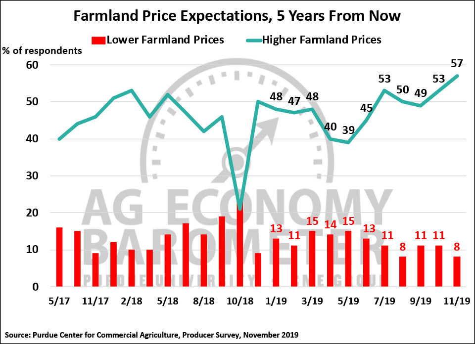 Figure 5. Farmland Price Expectations, 5-Years from Now, May 2017-November 2019.