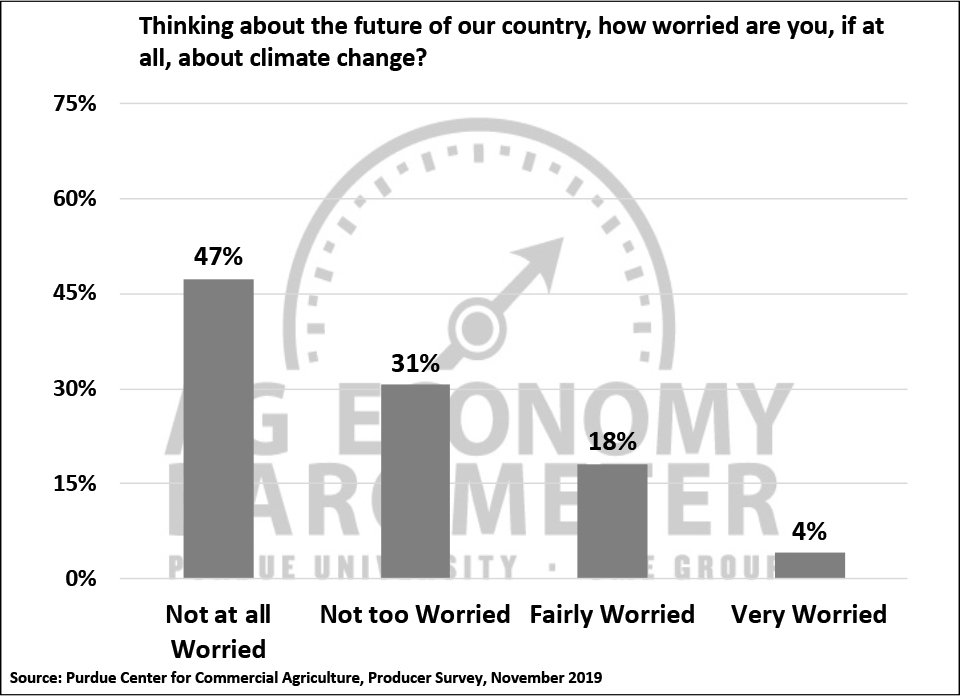 Figure 7. How Worried Are You, If At All, About Climate Change?, November 2019.