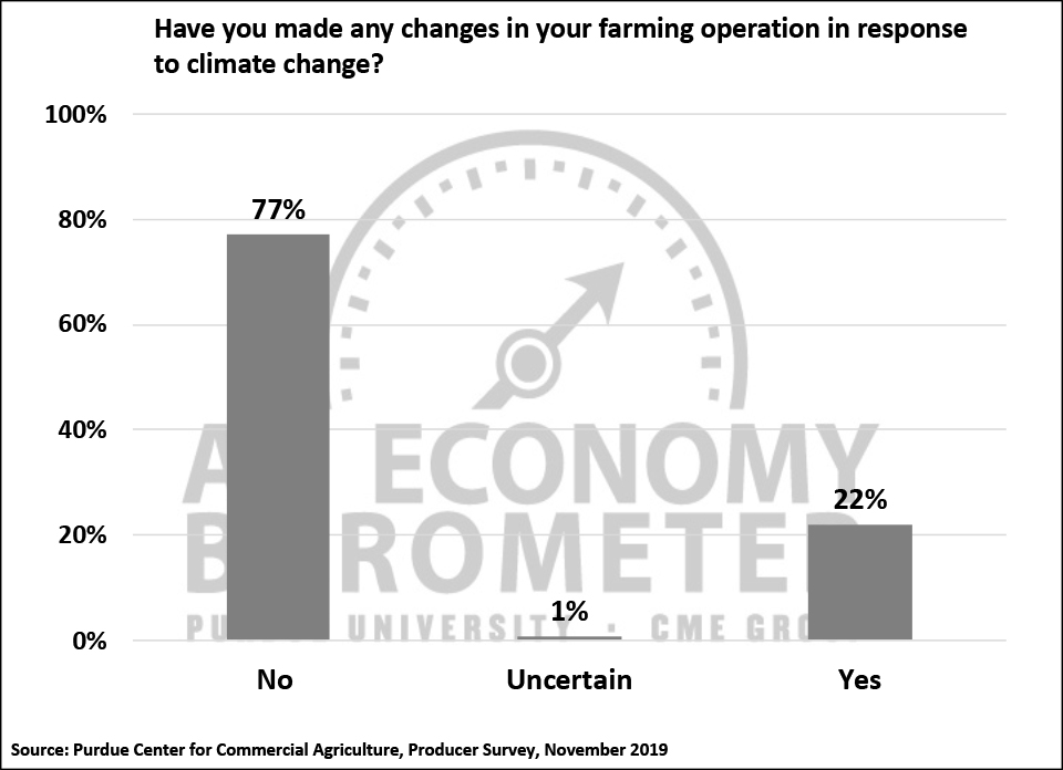 Figure 8. Have You Made Any Changes in Your Farming Operation in Response to Climate Change?, November 2019.