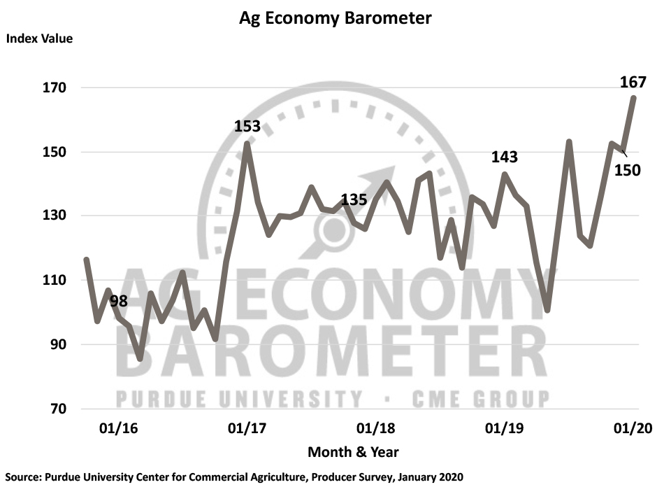 Figure 1. Purdue/CME Group Ag Economy Barometer, October 2015-January 2020.