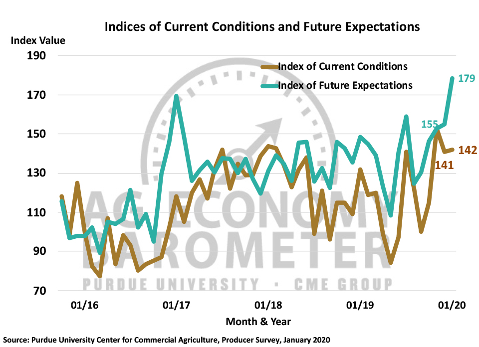 Figure 2. Indices of Current Conditions and Future Expectations, October 2015-December 2019.