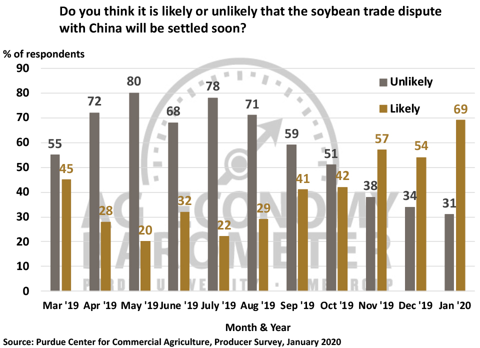 Figure 3. Do You Think it is Likely or Unlikely that the Soybean Trade Dispute with China Will Be Settled Soon?, March 2019-January 2020.