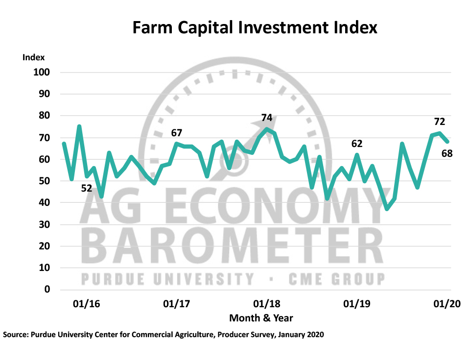 Figure 4. Farm Capital Investment Index, October 2015-January 2020.