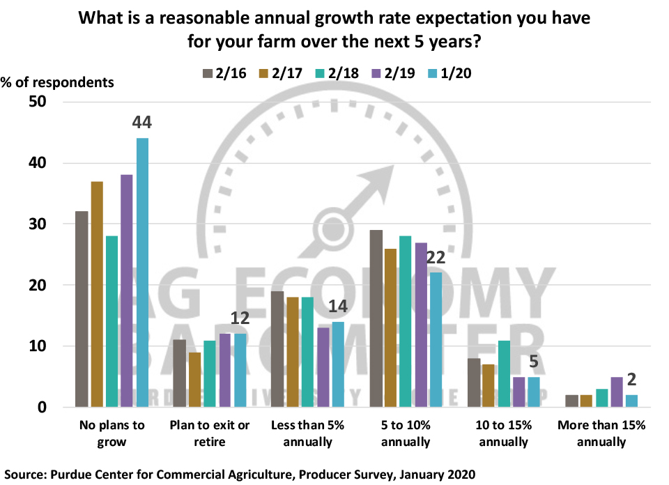Figure 5. What is a reasonable annual growth rate expectation you have for your farm over the next 5 years?, 2016-2020.