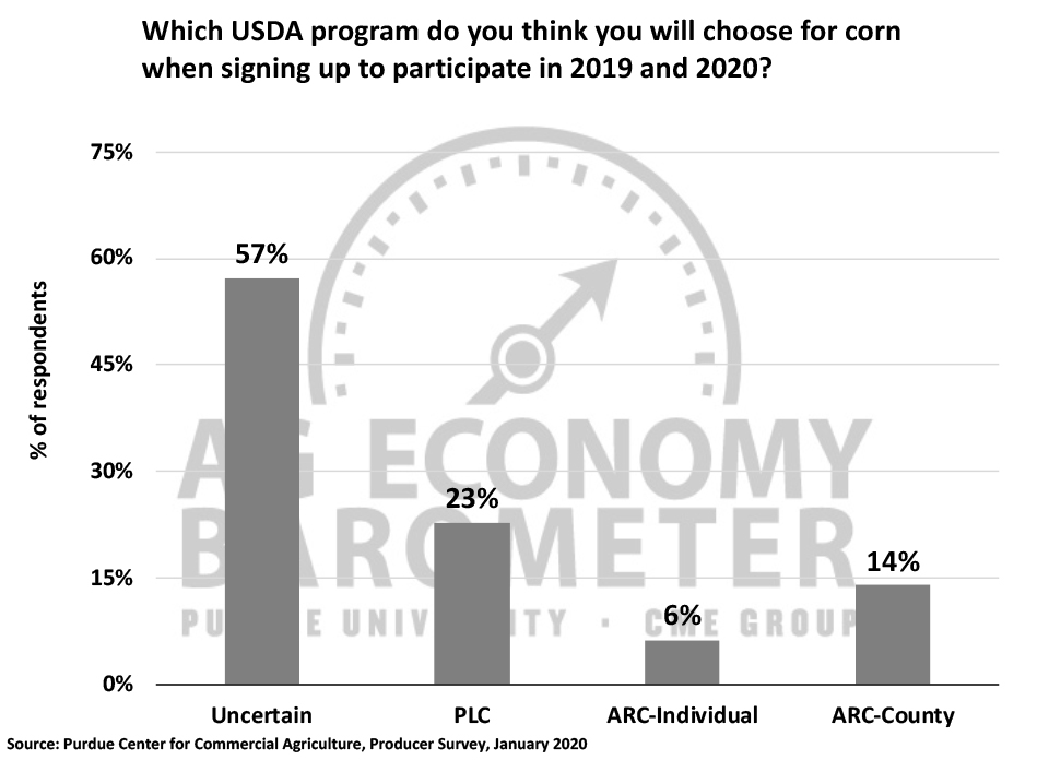 Figure 6. Which USDA program do you think you will choose for corn when signing up to participate in 2019 and 2020?, January, 2020.