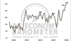 Optimism about current conditions pushes farmer sentiment index to all-time high. (Purdue/CME Group Ag Economy Barometer/James Mintert)