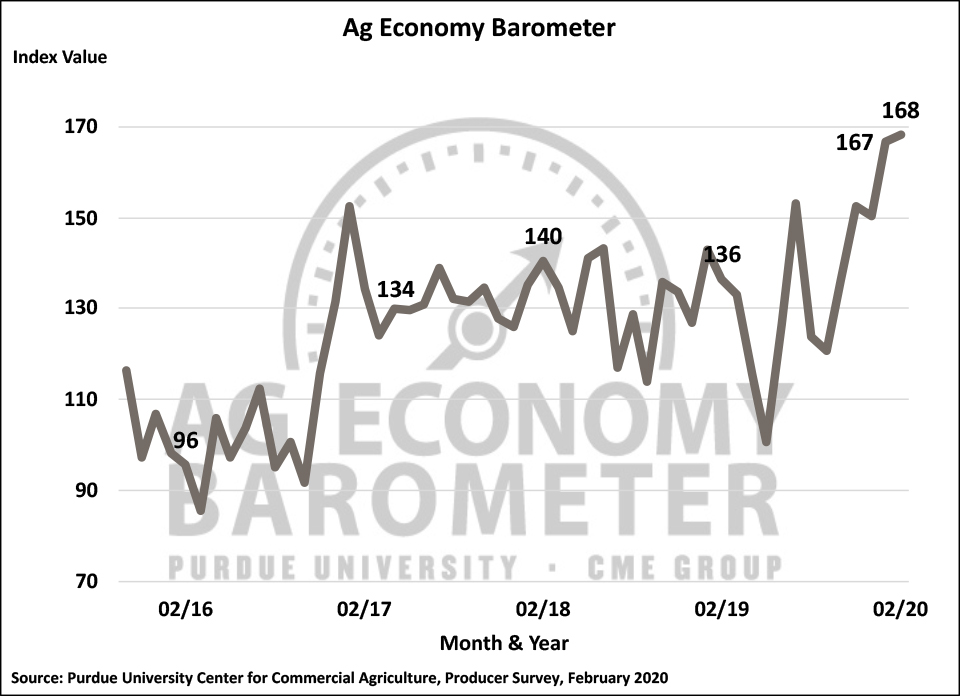 Figure 1. Purdue/CME Group Ag Economy Barometer, October 2015-February 2020.