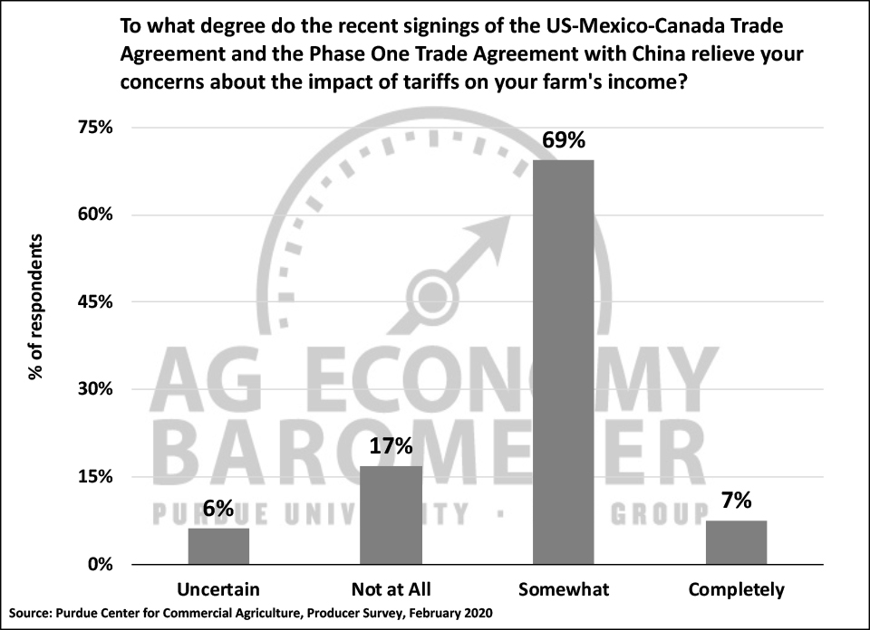 Figure 3. Extent to which signing of USMCA and Phase One trade agreements relieve your concerns about the impact of tariffs on your farm's income?, February 2020.