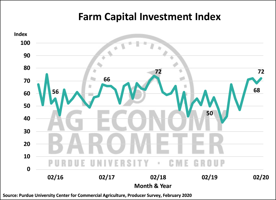 Figure 4. Farm Capital Investment Index, October 2015-February 2020.