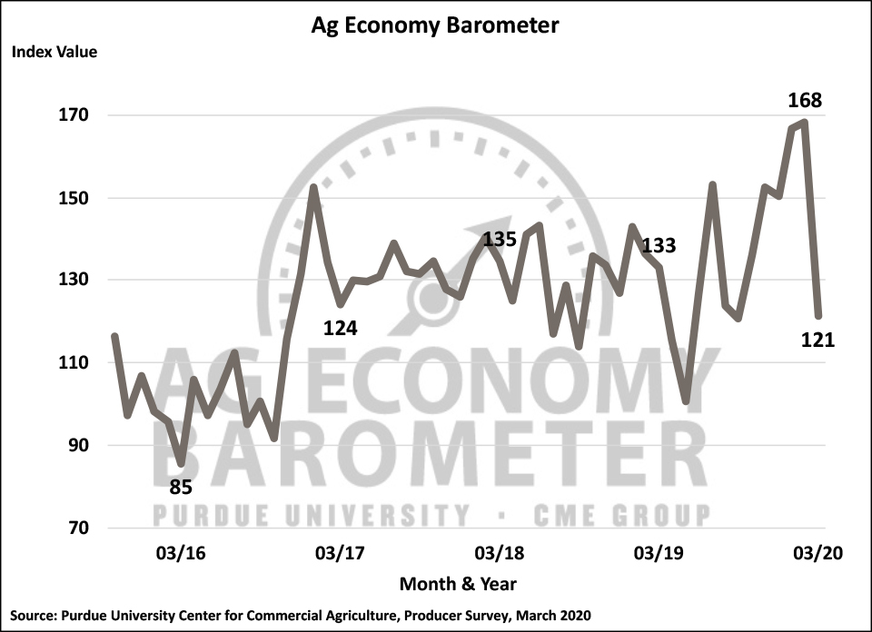Figure 1. Purdue/CME Group Ag Economy Barometer, October 2015-March 2020.
