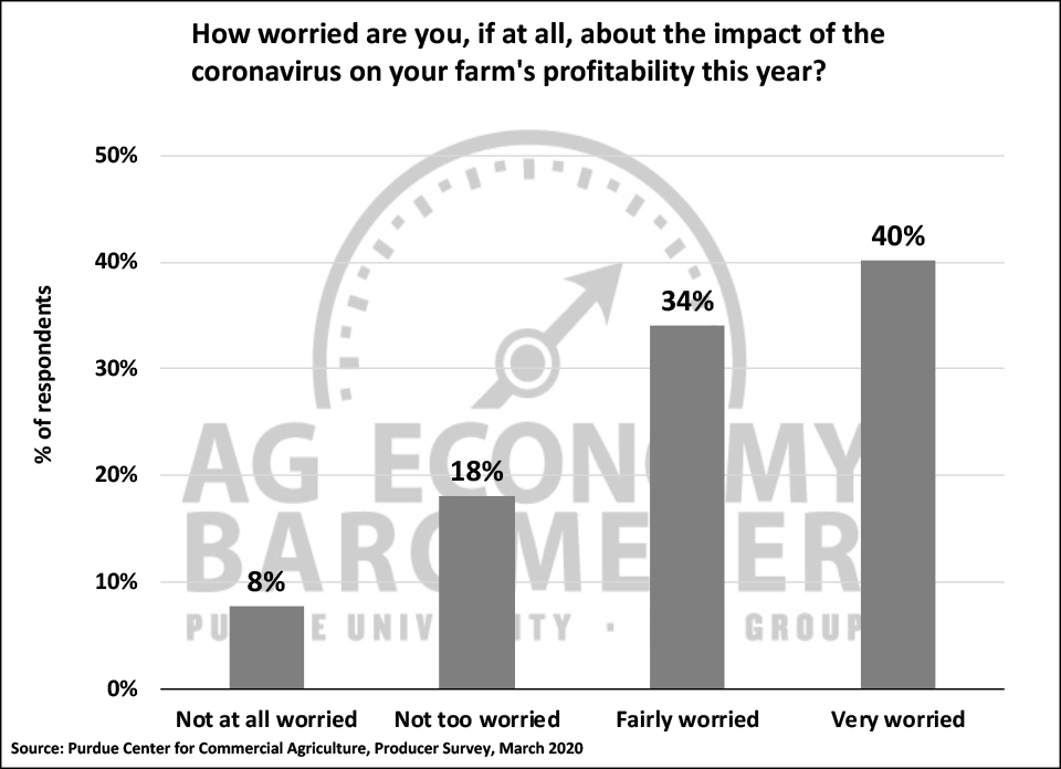 Figure 3. How Worried Are You About the Impact of the Coronavirus on Your Farm's Profitability This Year?