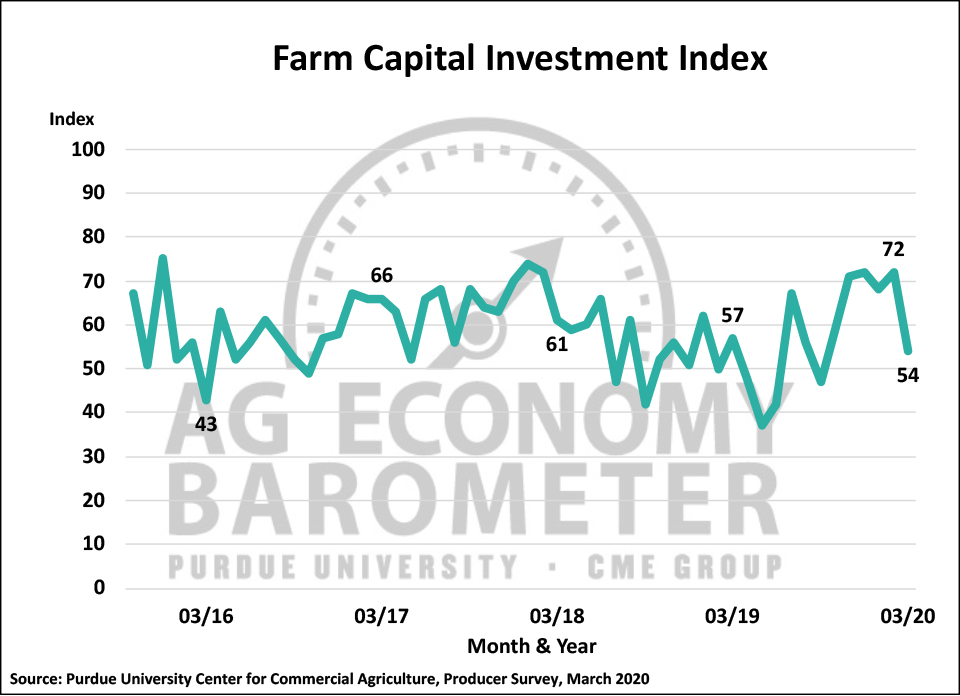 Figure 4. Farm Capital Investment Index, October 2015-March 2020.