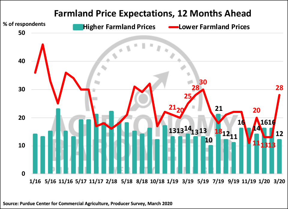 Figure 5. Farmland Price Expectations, 12 Months from Now, May 2017-March 2020.