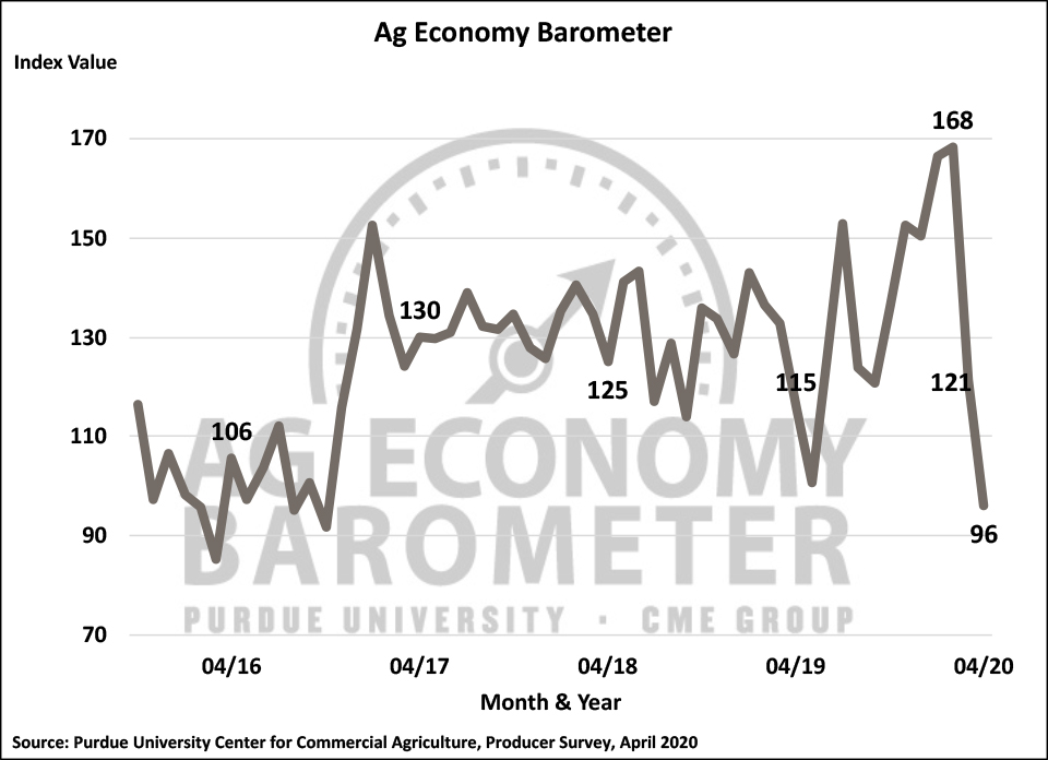 Figure 1. Purdue/CME Group Ag Economy Barometer, October 2015-April 2020.
