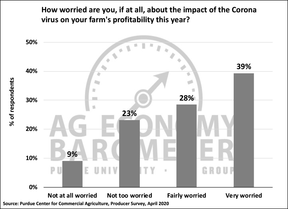 Figure 3. How Worried Are You About the Impact of the Coronavirus on Your Farm's Profitability This Year?, April 2020.
