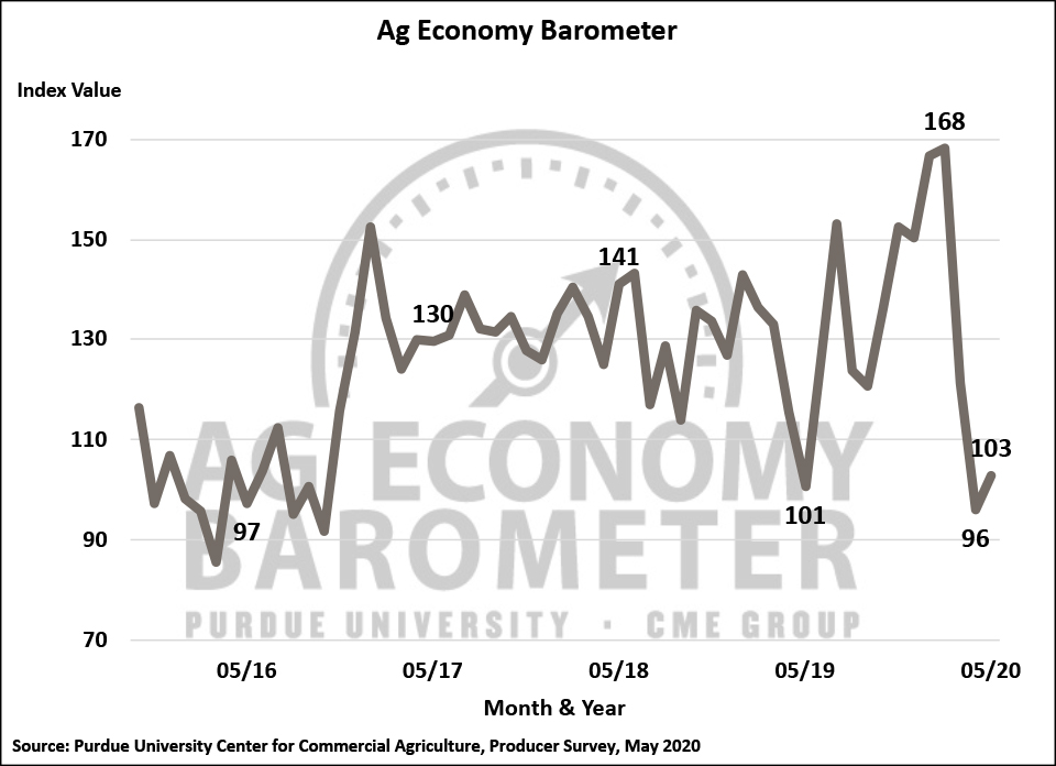 Figure 1. Purdue/CME Group Ag Economy Barometer, October 2015-May 2020.