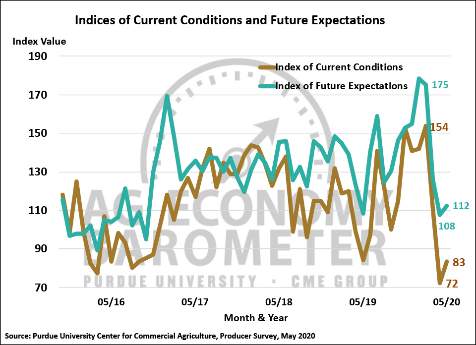 Figure 2. Indices of Current Conditions and Future Expectations, October 2015-May 2020.