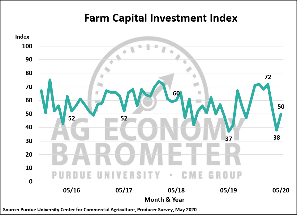 Figure 3. Farm Capital Investment Index, October 2015-May 2020.