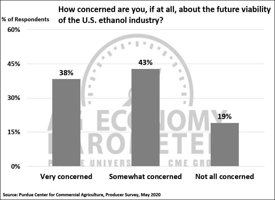 Figure 6. How Concerned Are You About the Future Viability of the U.S. Ethanol Industry?