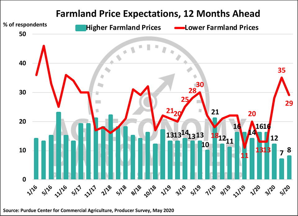 Figure 7. Farmland Price Expectations, 12 Months from Now, May 2017-May 2020.