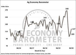 Farmer sentiment rebounds amidst ongoing COVID-19 concerns. (Purdue/CME Group Ag Economy Barometer/James Mintert)