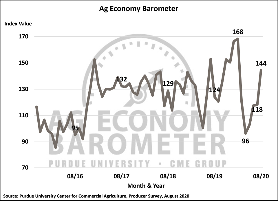 Figure 1. Purdue/CME Group Ag Economy Barometer, October 2015-August 2020.