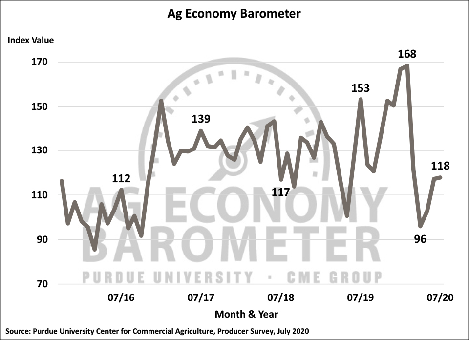 Figure 1. Purdue/CME Group Ag Economy Barometer, October 2015-July 2020.