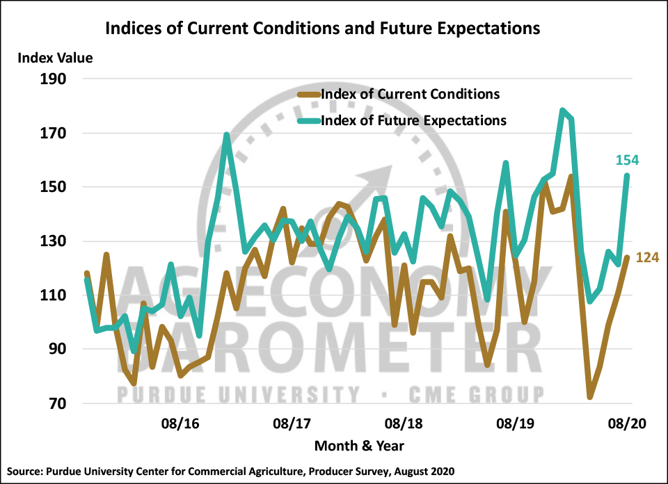 Figure 2. Indices of Current Conditions and Future Expectations, October 2015-August 2020.