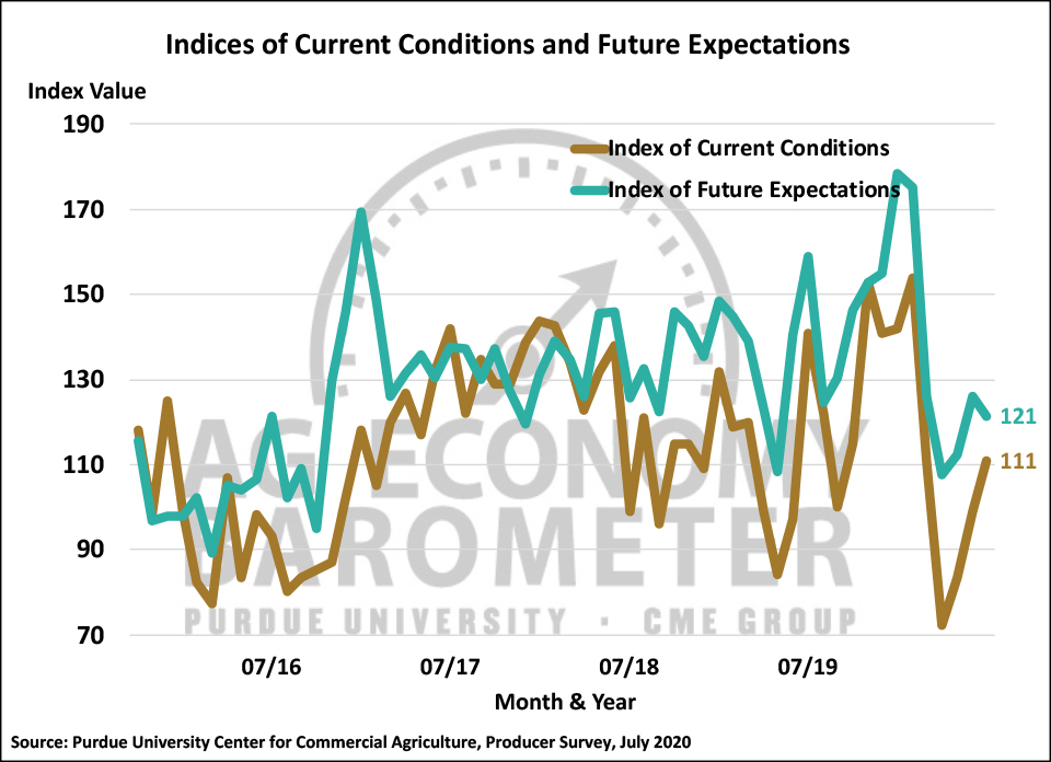 Figure 2. Indices of Current Conditions and Future Expectations, October 2015-July 2020.