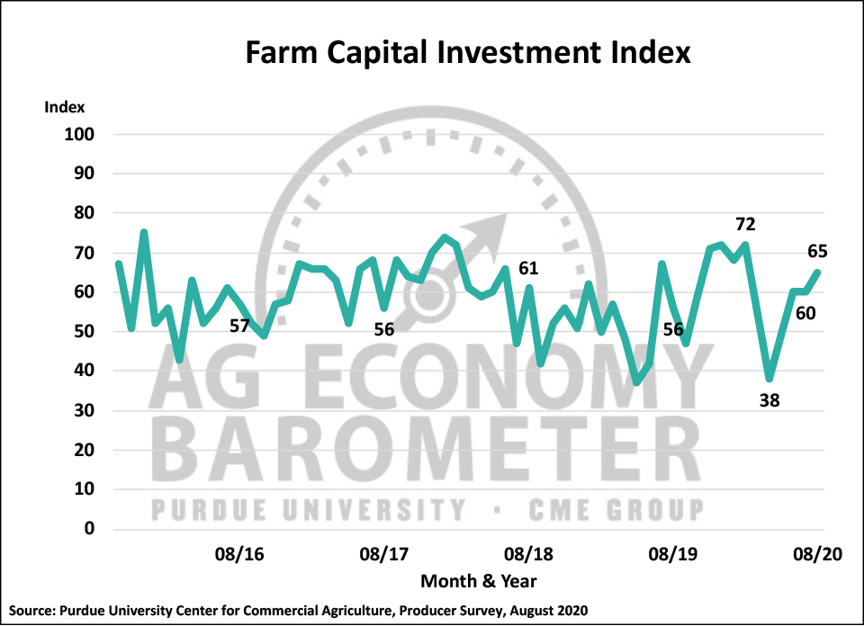 Figure 3. Farm Capital Investment Index, October 2015-August 2020.
