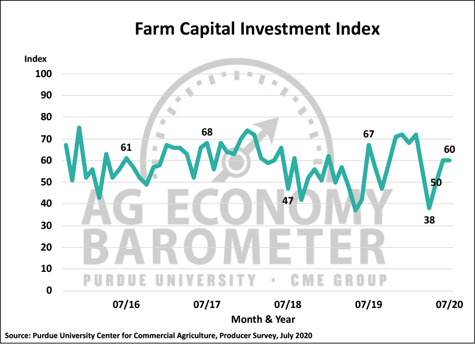 Figure 3. Farm Capital Investment Index, October 2015-July 2020.