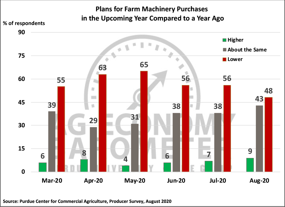 Figure 4. Plans for Farm Machinery Purchase in the Upcoming Year Compared to a Year Ago, March- August 2020.