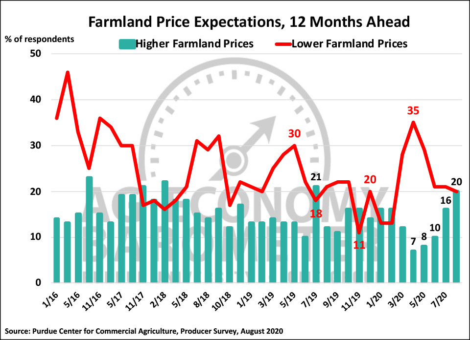 Figure 5. Farmland Price Expectations, 12 Months Ahead, January 2016-August 2020.