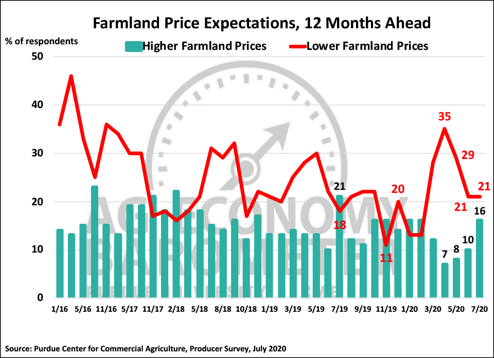 Figure 5. Farmland Price Expectations, 12 Months Ahead, January 2016-July 2020.