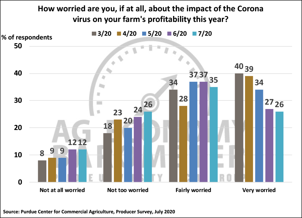Figure 6. How Worried Are You, If At All, About the Impact of Coronavirus on Your Farm's Profitability This Year? March 2020-May 2020.