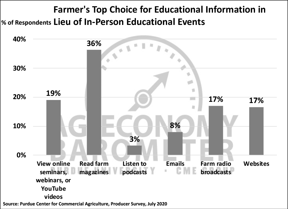 Figure 7. Farmer's Top Source of Educational Information In Lieu of In-Person Educational Events, July 2020.