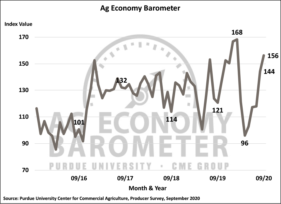 Figure 1. Purdue/CME Group Ag Economy Barometer, October 2015-September 2020.