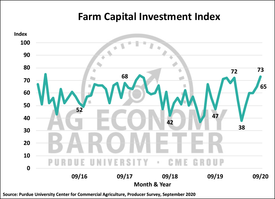 Figure 3. Farm Capital Investment Index, October 2015-September 2020.