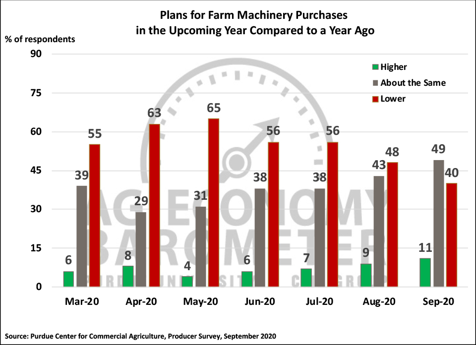 Figure 4. Plans for Farm Machinery Purchase in the Upcoming Year Compared to a Year Ago, March-September 2020.
