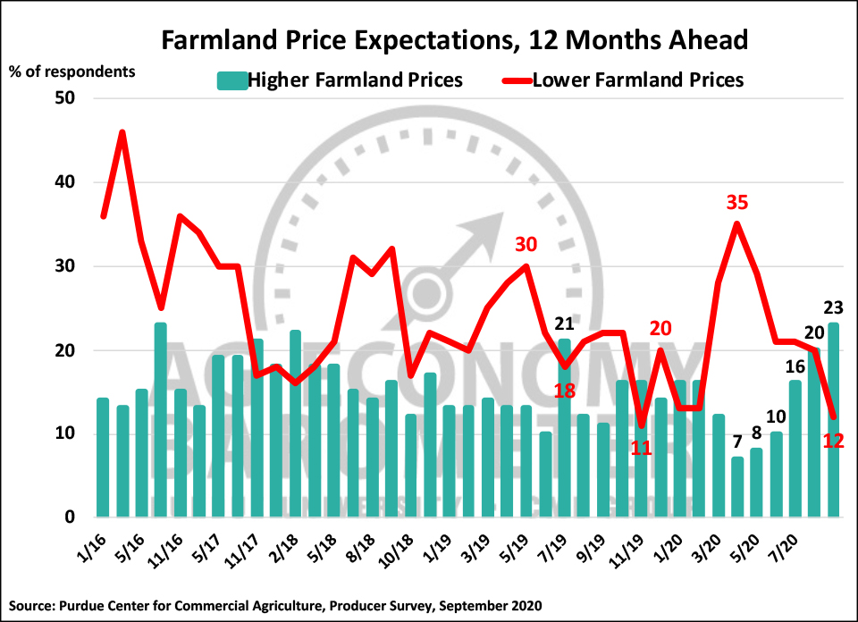 Figure 5. Farmland Price Expectations, 12 Months Ahead, January 2016-September 2020.