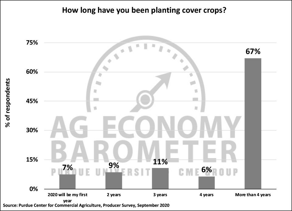 Figure 6. How Long Have You Been Planting Cover Crops?, September 2020.