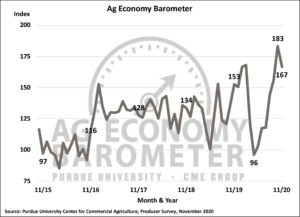 Farmer sentiment pulls back post-election: regulation, trade, and taxes rated as top concerns. (Purdue/CME Group Ag Economy Barometer/James Mintert)