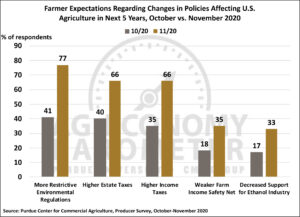 Farmer expectations regarding changes in policies affecting U.S. Agriculture in the next 5 years, October vs. November 2020. (Purdue/CME Group Ag Economy Barometer/James Mintert)  https://www.purdue.edu/uns/images/2020/AgEconomyBarometer_Nov2020_2LO.jpg