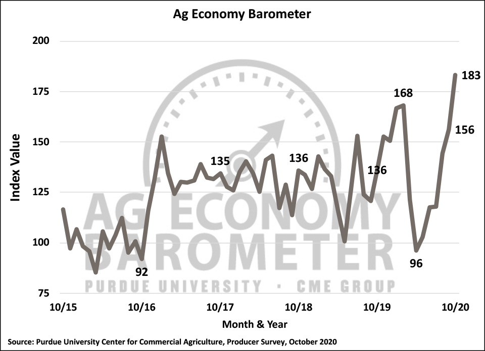 Figure 1. Purdue/CME Group Ag Economy Barometer, October 2015-October 2020.