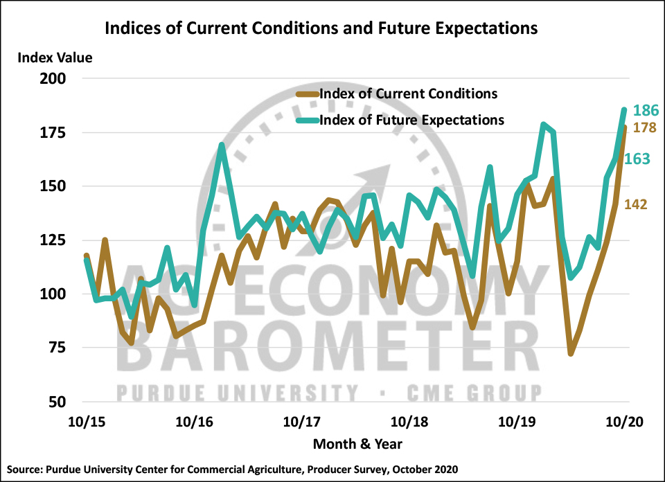 Figure 2. Indices of Current Conditions and Future Expectations, October 2015-October 2020.