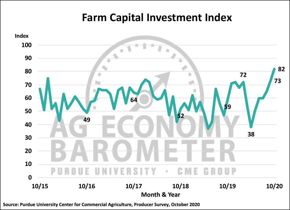 Figure 3. Farm Capital Investment Index, October 2015-October 2020.