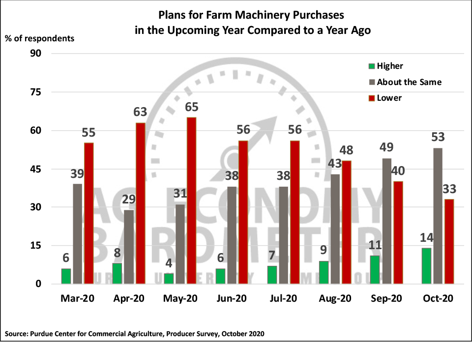 Figure 4. Plans for Farm Machinery Purchase in the Upcoming Year Compared to a Year Ago, March-October 2020.