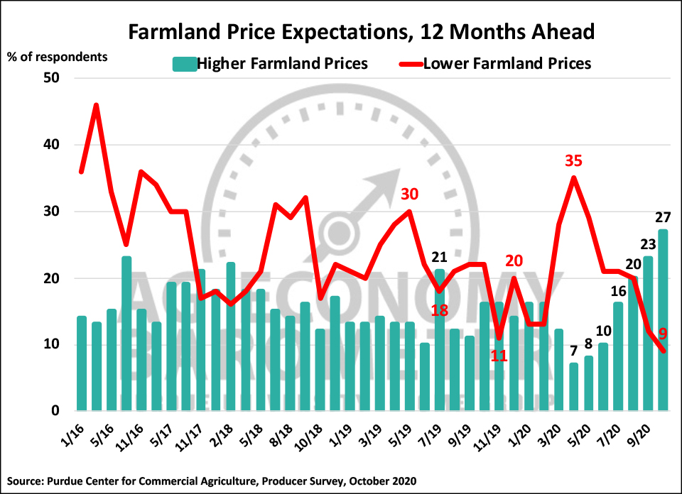 Figure 5. Farmland Price Expectations, 12 Months Ahead, January 2016-October 2020.