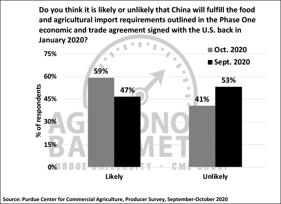 Figure 7. Do You Think It's Likely or Unlikely that China Will Fulfill the Phase One Trade Agreement with the U.S.?, September-October 2020.