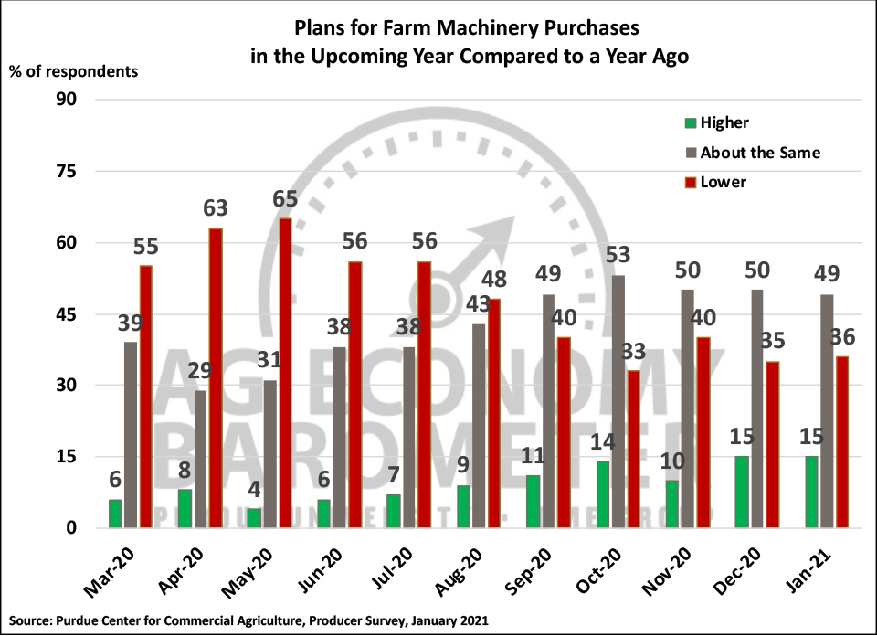 Figure 4. Plans for Farm Machinery Purchase in the Upcoming Year Compared to a Year Ago, March-January 2021.